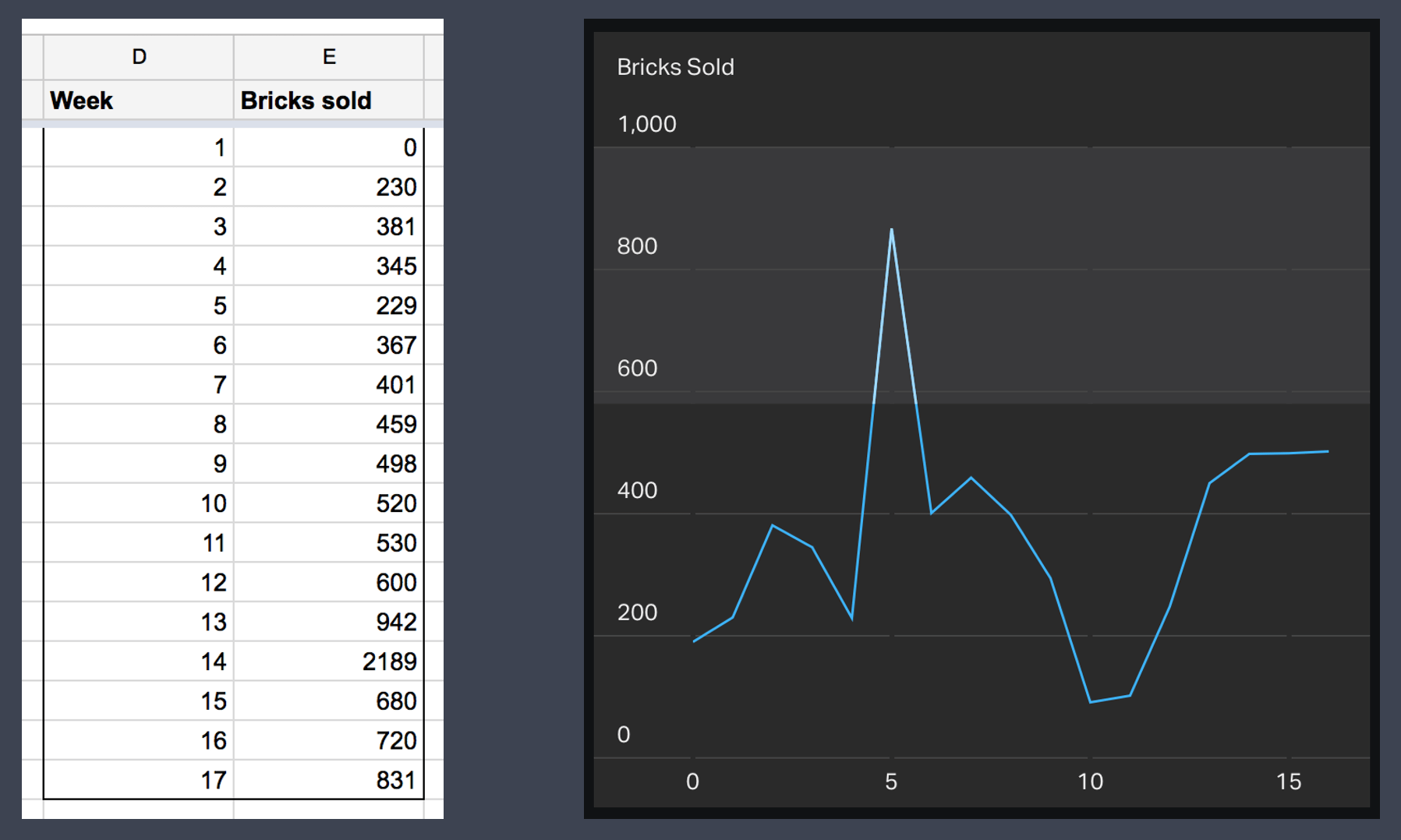 line_chart_csv_example