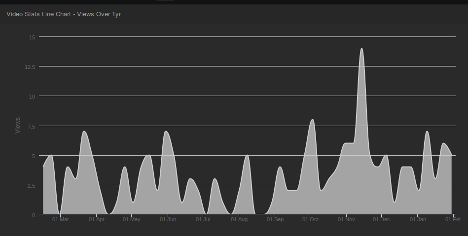 Video_Stats_Line_Chart.png
