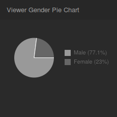 Viewer_Gender_Pie_Chart.png