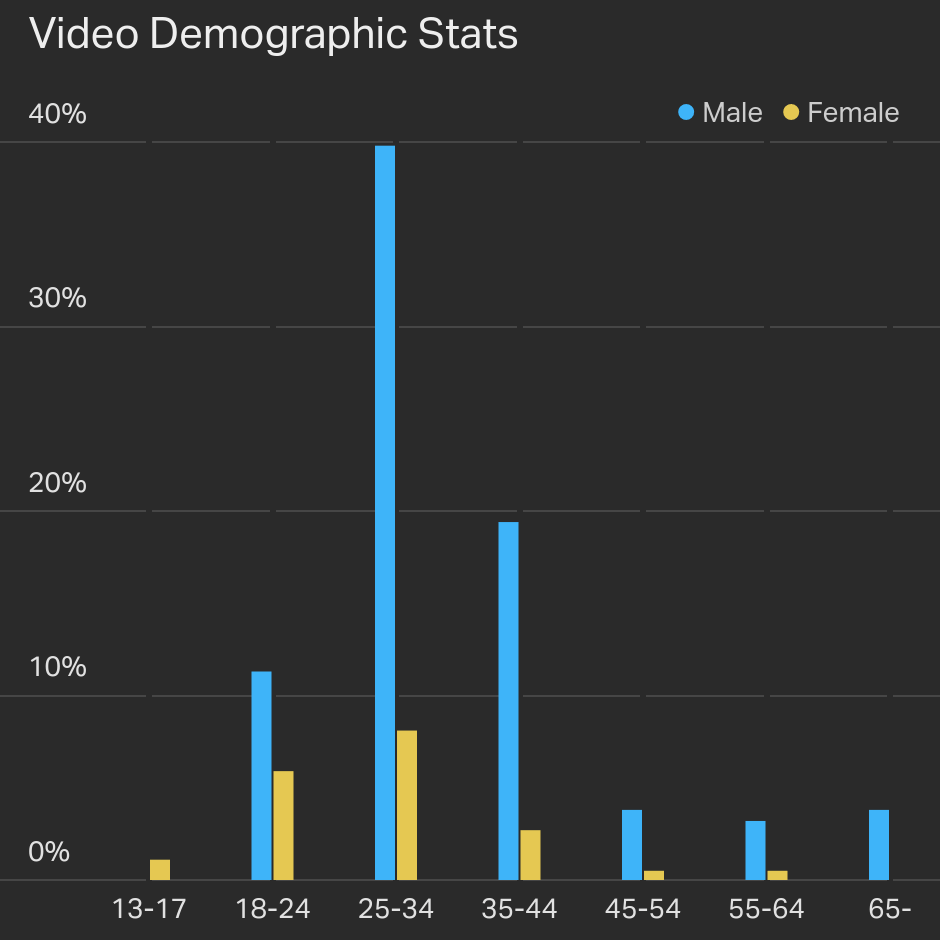 video demographic column chart