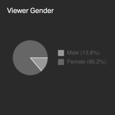 Viewer Gender Pie Chart