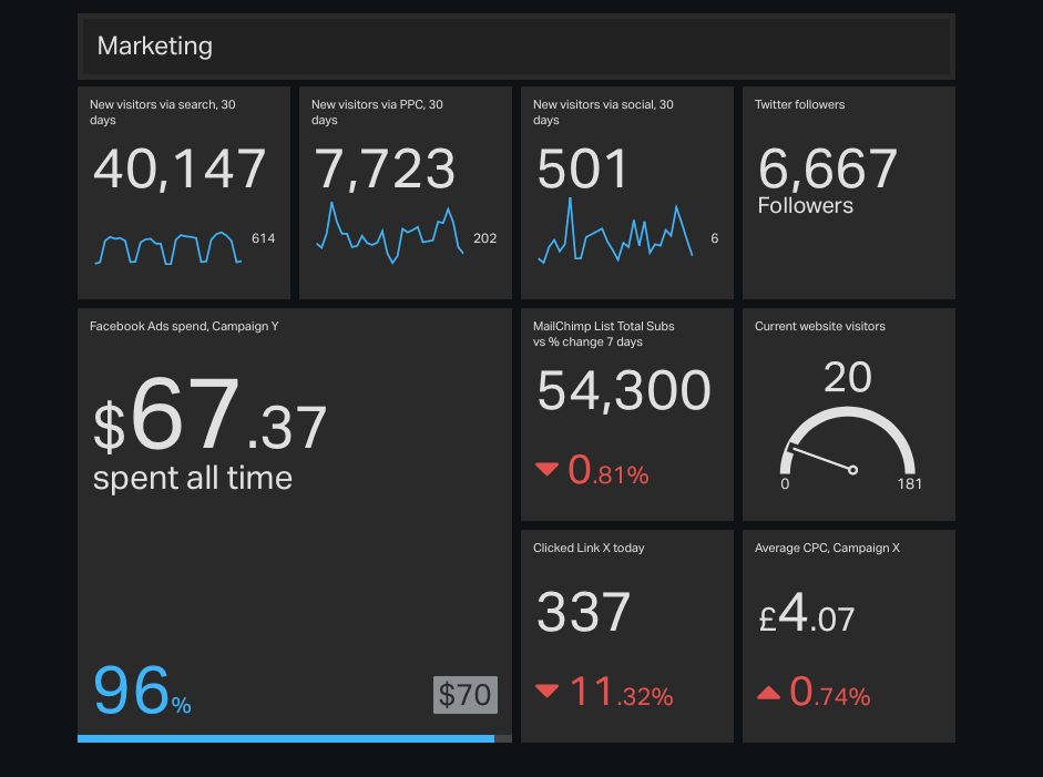 marketing dashboard geckoboard