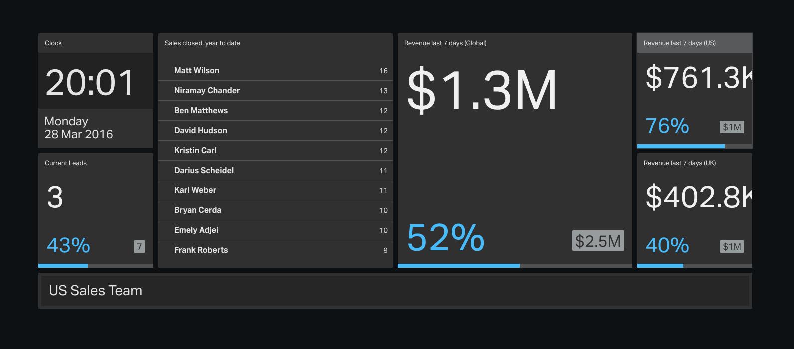 live sales dashboard geckoboard