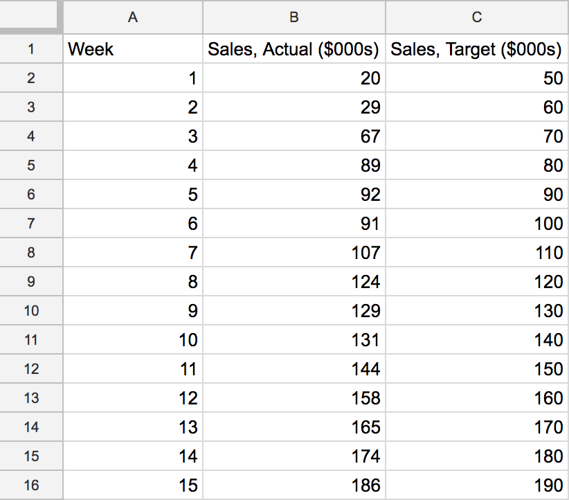 Formatting your spreadsheet for a Geck-O-Meter