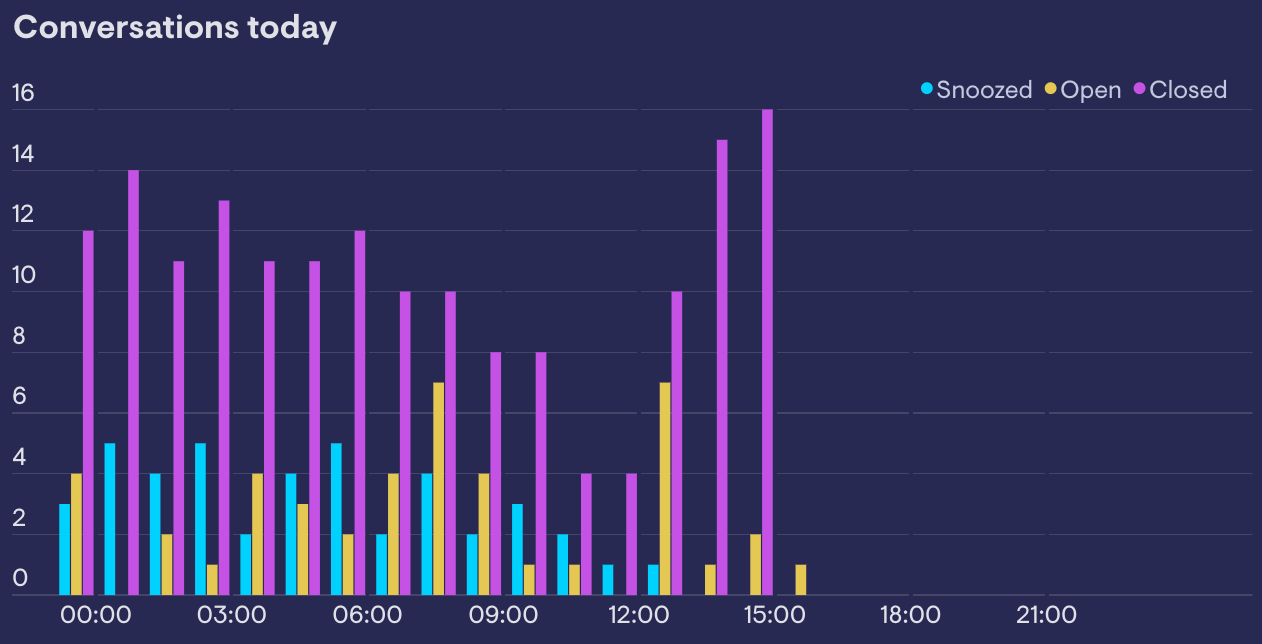 example of a column chart showing Intercom chat data split over the same chart in Geckoboard