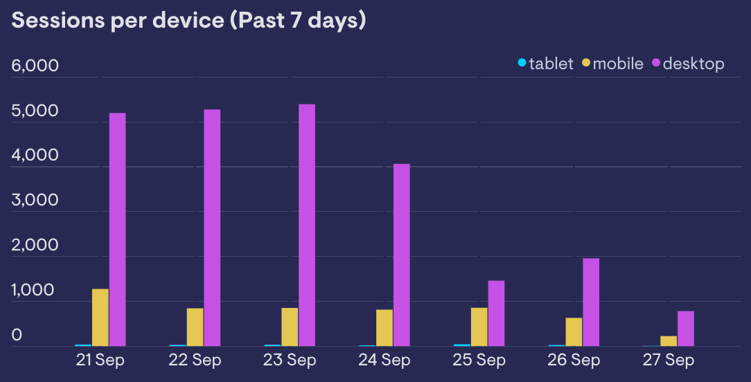 Line chart showing the total site views for past 7 days split by device cateogory