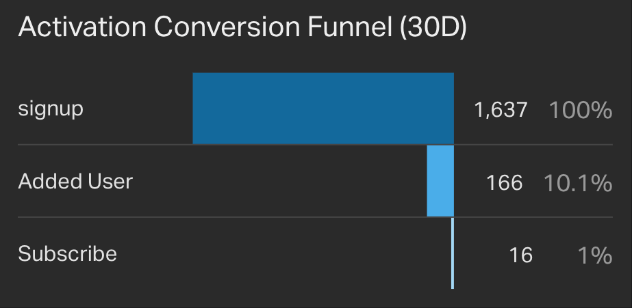 Activation Conversion Funnel Last 30 Days widget