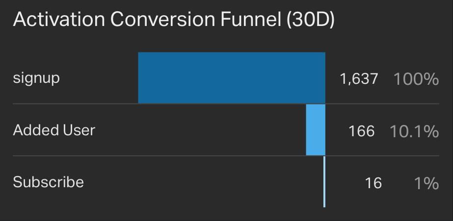 Activation Conversion Funnel Last 30 Days widget