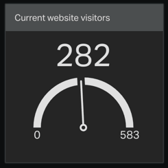Current website visitors