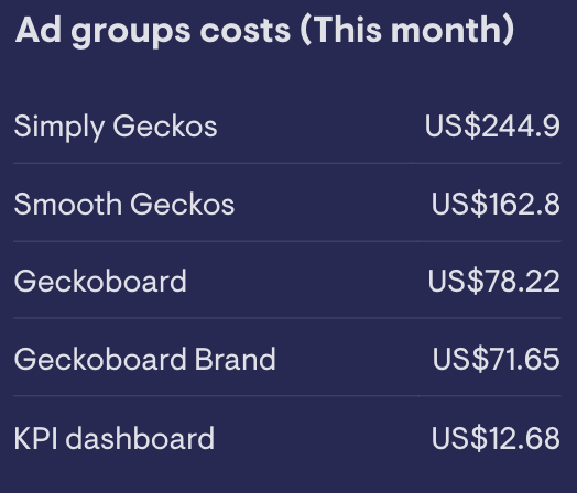 leaderboard   widget showing you how much money has been spent on your Google Ads campaign in the   last 30 days