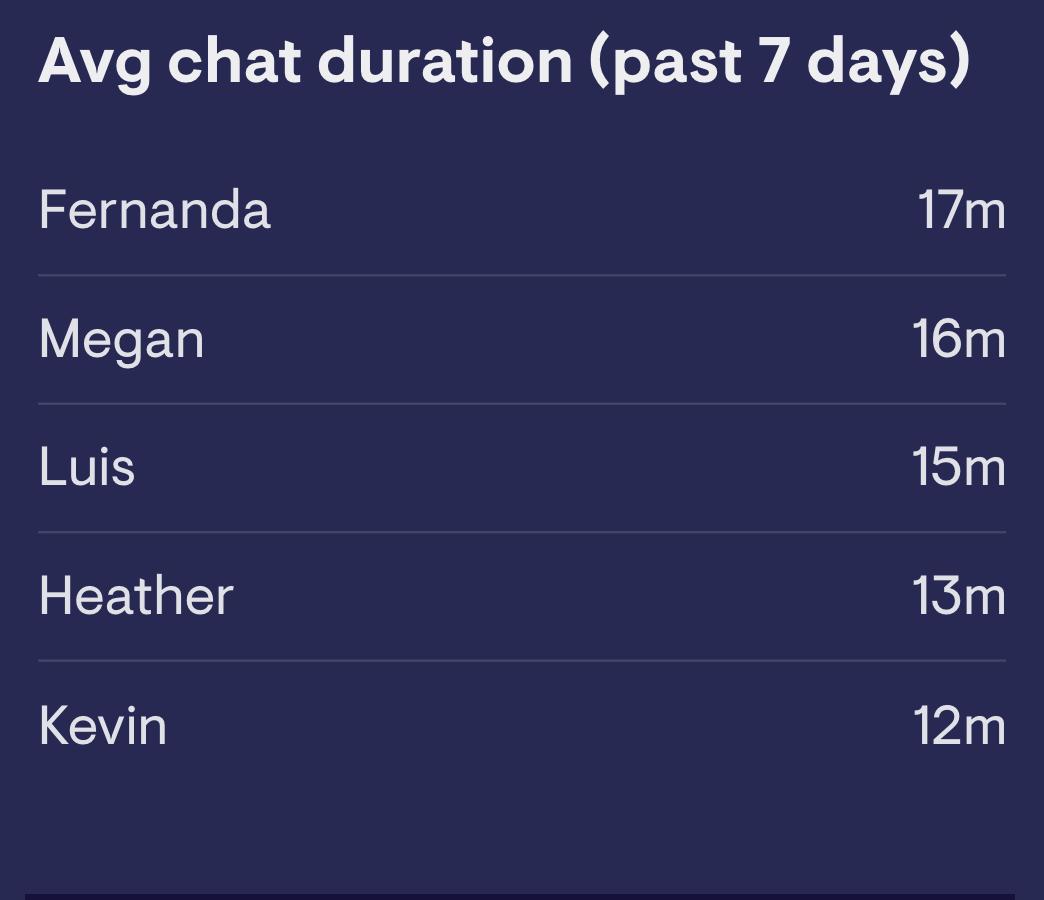 Grouped leaderboard widget showing Zendesk chat data