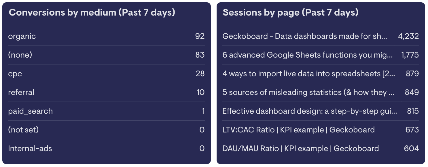 Leaderboard widget showing the number of conversions per medium for the past 7 days