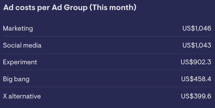 Leaderboard   widget showing you how much money has been spent on each Google Ads campaign in the   last 30 days
