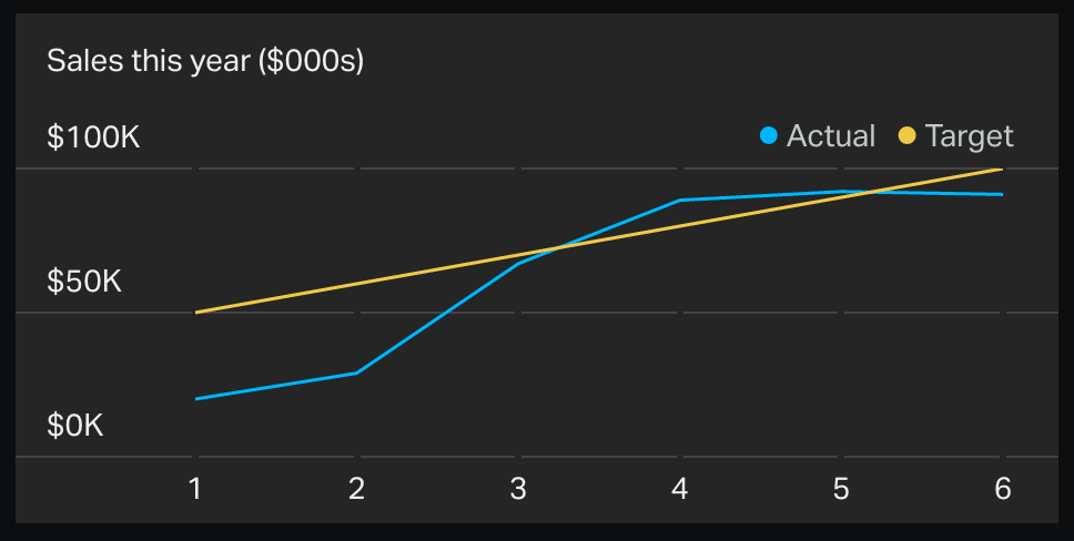 Geckoboard line chart widget using Excel spreadsheets