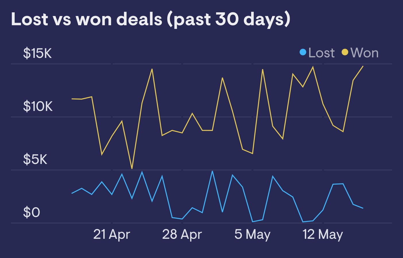 Line chart widget showing Pipedrive deals data