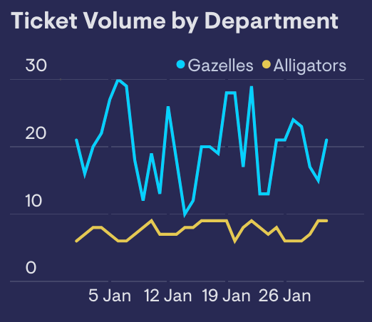 example of a line chart showing Zendesk data split over the same chart in Geckoboard