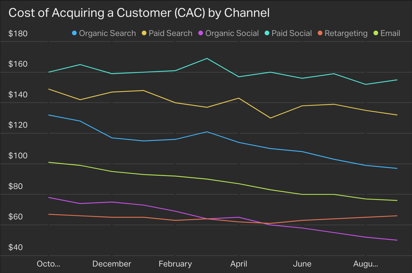 Cost of Acquiring a Customer (CAC) by Channel widget