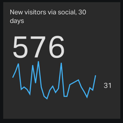 New visitors via social