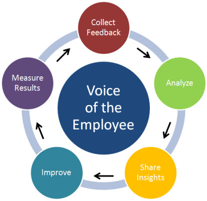 understanding employee needs to create a 15 tips for effective employee communication high-performing organizations make employee and to engage employees, they understand the need to communicate.