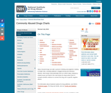 National Institute on Drug Abuse: Commonly Abused Drugs Chart