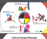 The Circle of Courage - Medicine Wheel