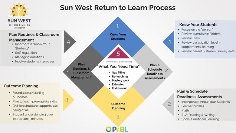 Sun West Return to Learn Process On Demand PD & Resources