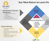 Sun West Return to Learn Process
