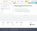 Workplace & Apprenticeship Outcome Chart