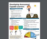 Developing Assessment Capable Learners Infographic