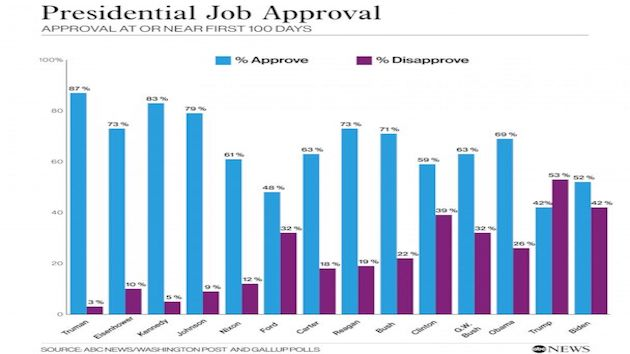 Biden's 100 days: Low-end approval, yet strong marks on pandemic response: POLL