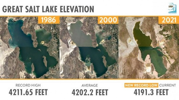 Utah's Great Salt Lake drops to lowest level ever recorded