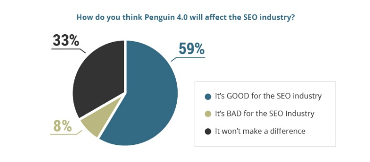 Pie chart how Penguin will affect the SEO industry