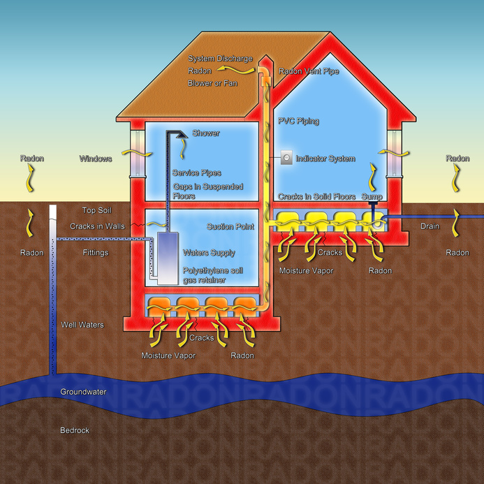 Colorado radon mitigation
