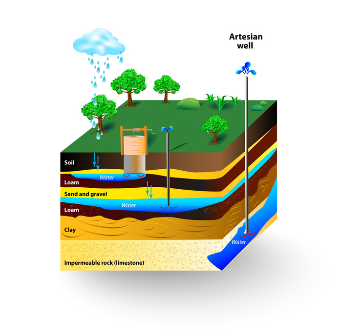 Groundwater remediation techniques