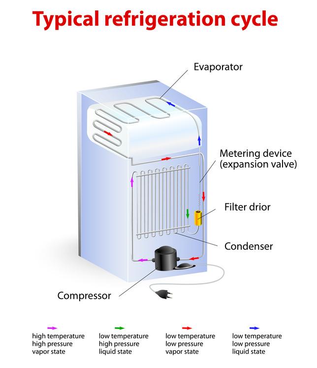 Trane compressor