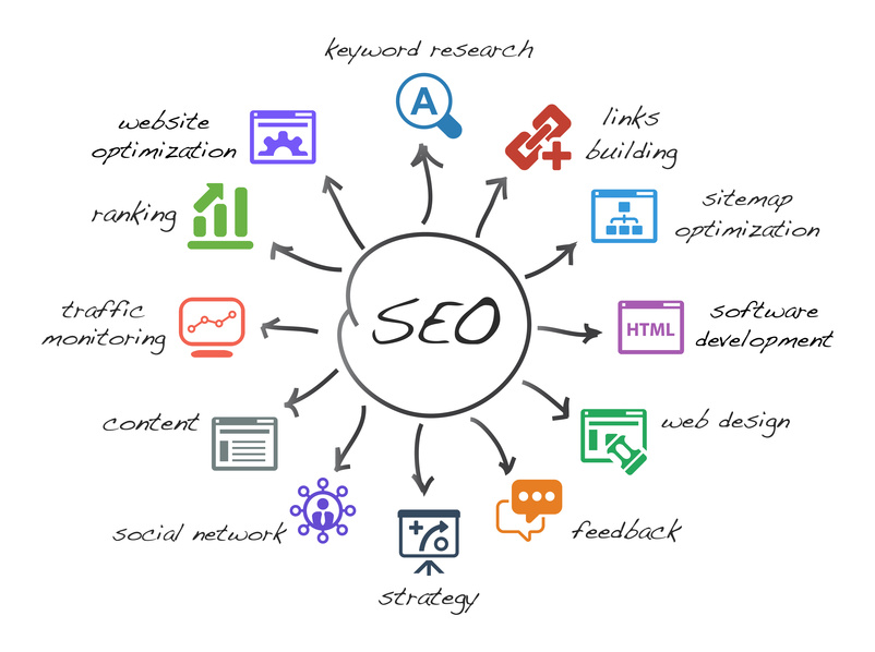 Advantages of search engine marketing