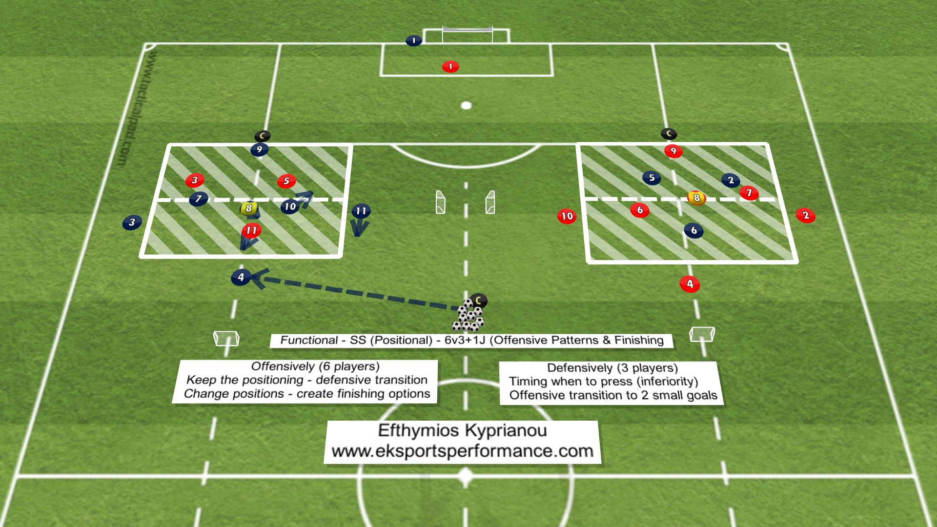 Functional-SS-Positional-5v41J-Offensive-patterns-Finishing-ANIMATION-2-2