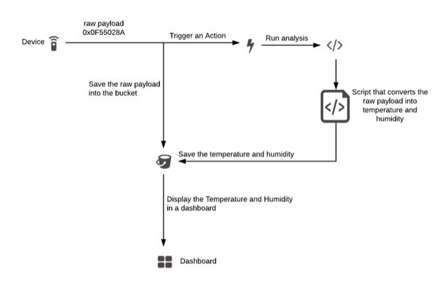 Raw Data Diagram