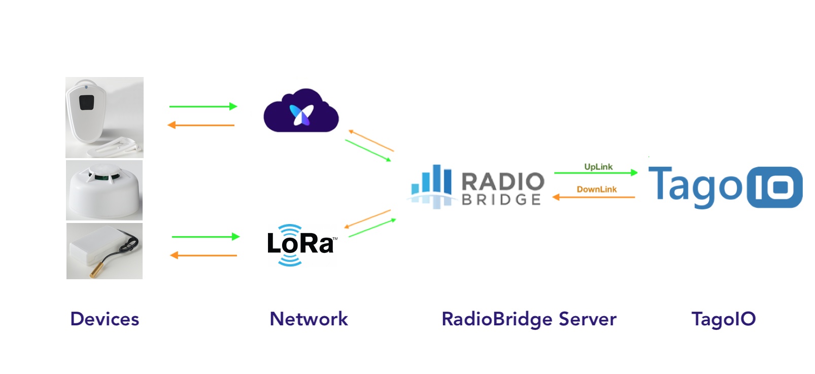 RadioBridge TagoIO diagram