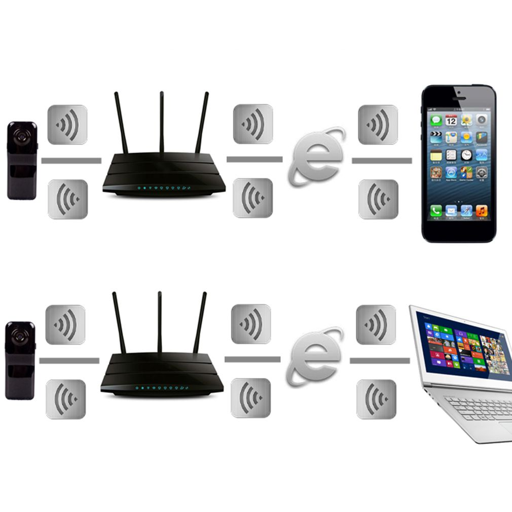 smartphone or laptop mini wifi ip wireless surveillance. Black Bedroom Furniture Sets. Home Design Ideas