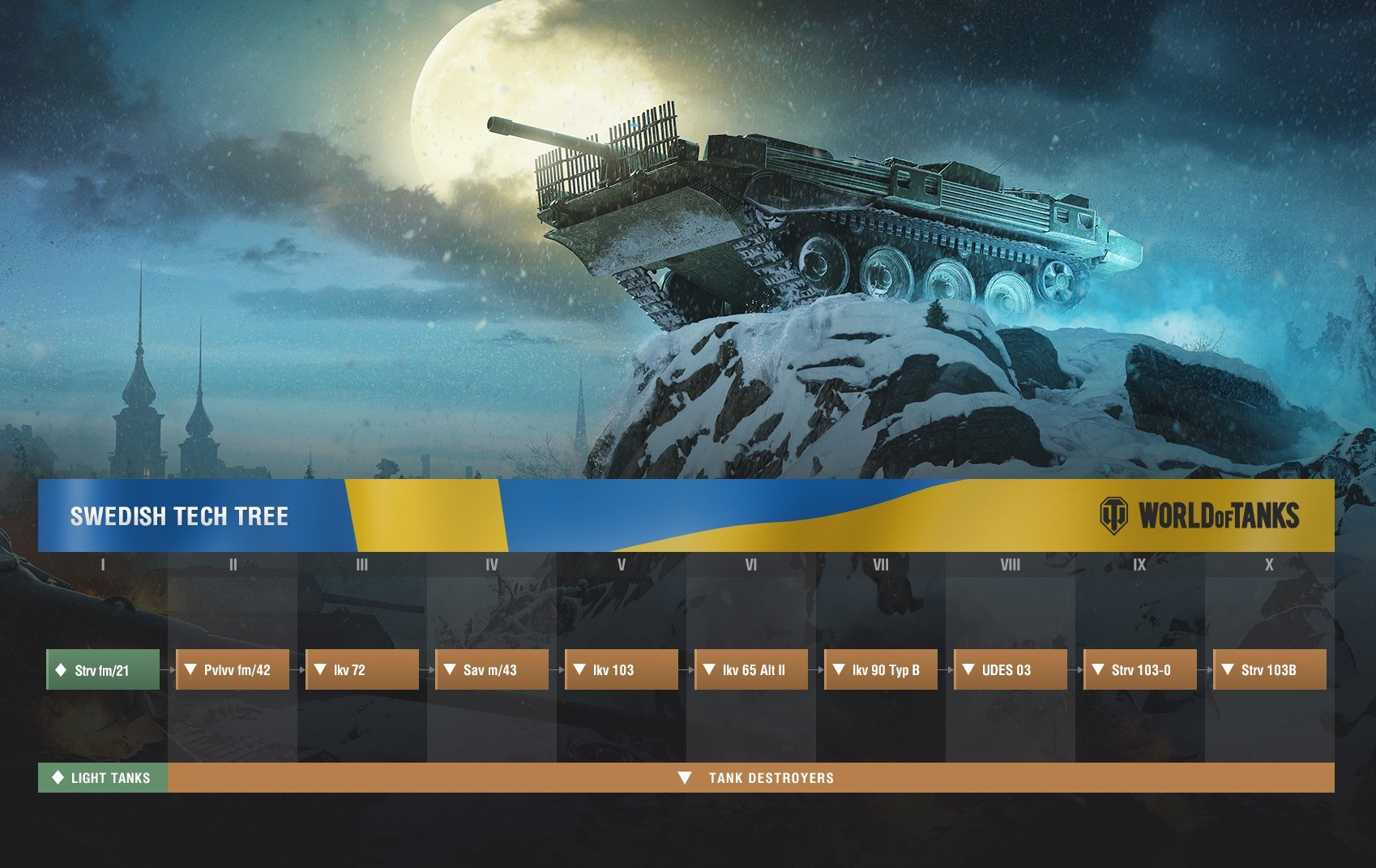 The second Swedish tank line is, bar the Tier 1, purely Tank Destroyers.