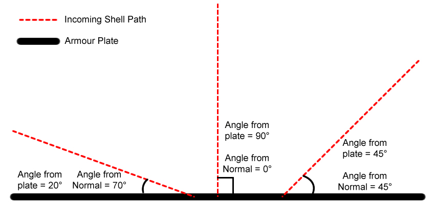 A demonstration of various impact angles.