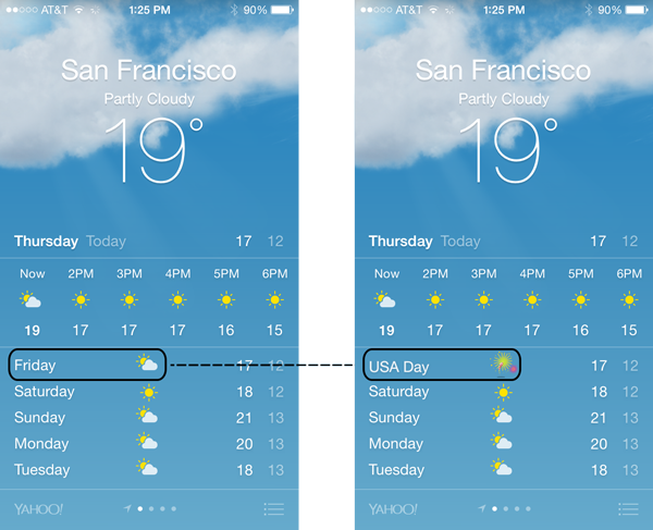 Weather App Mobile A/B Test