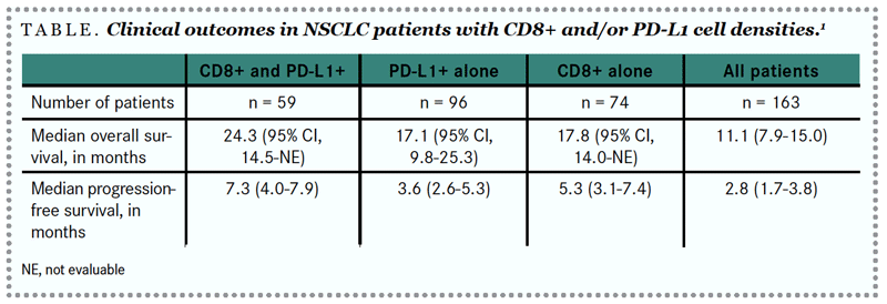 table: clinical outcomes in NSCLC