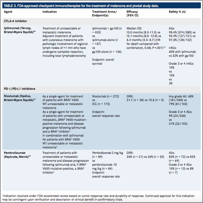 Evolving Paradigms in Immuno-Oncology: Treatment