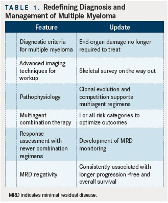 Redefining Multiple Myeloma Diagnosis and Management Multiple Myeloma Diagnosis