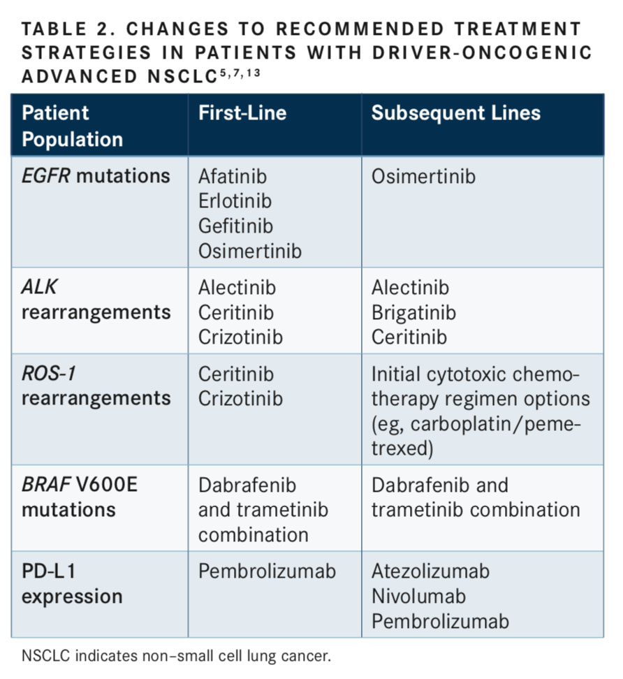 Role of Immune Checkpoint Inhibitors in Non-Small Cell Lung