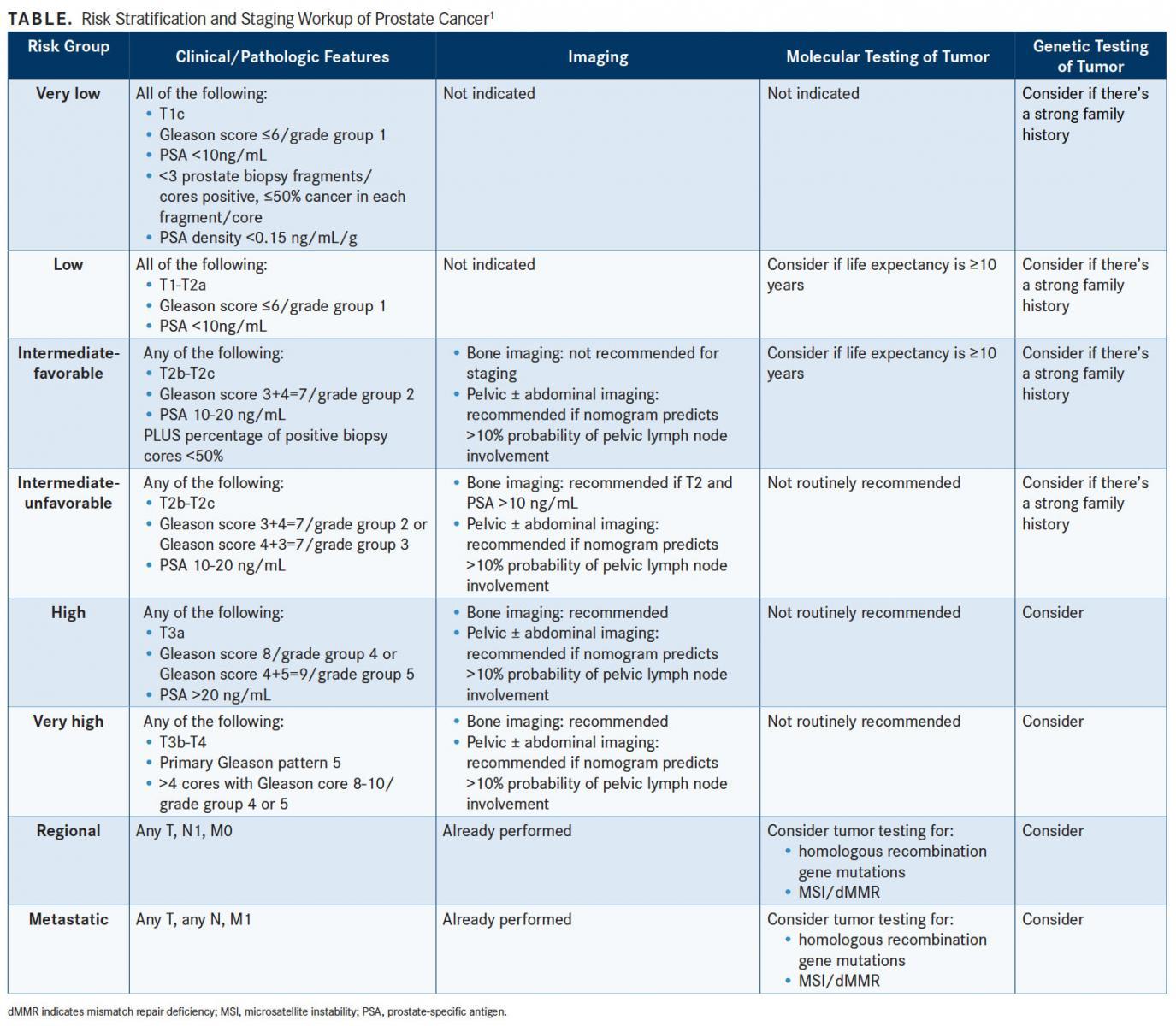 linee guida nccn prostata 2020 vs