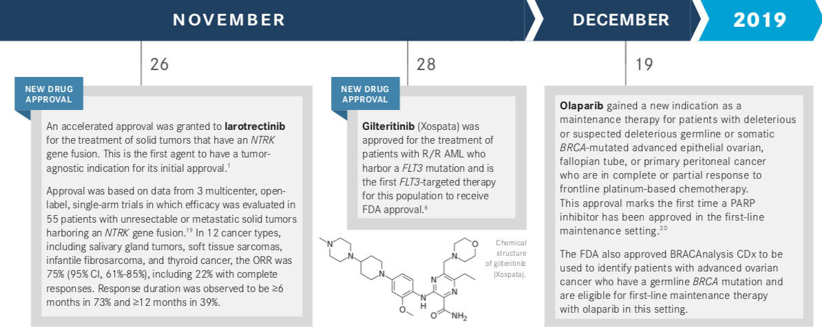 2018 FDA Approvals of Targeted Therapies