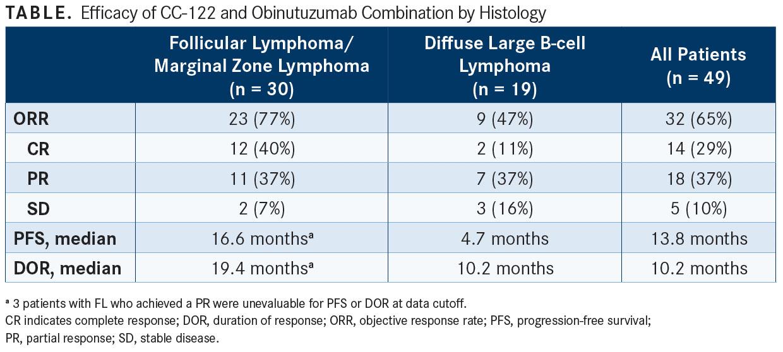 A Chemotherapy-Free Option for Advanced Follicular Lymphoma